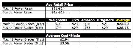gillette razor blade price comparison