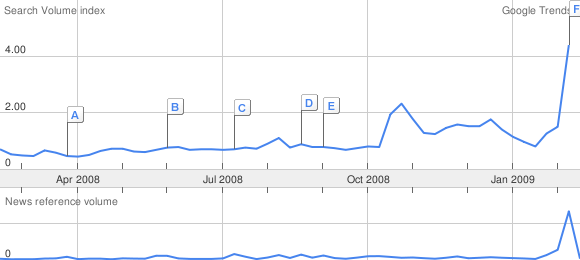 Tracking Kindle mentions on Google after Oprah mention