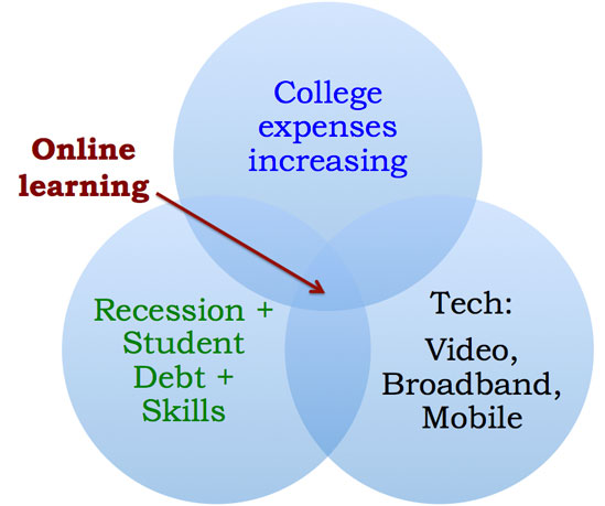 online-learning-venn-diagram-thr