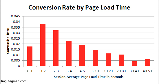 image-load-time